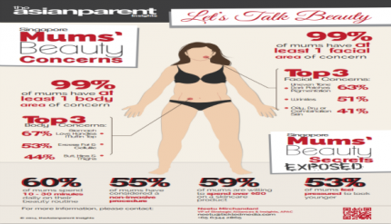 Beauty Survey Infograph - Singapore